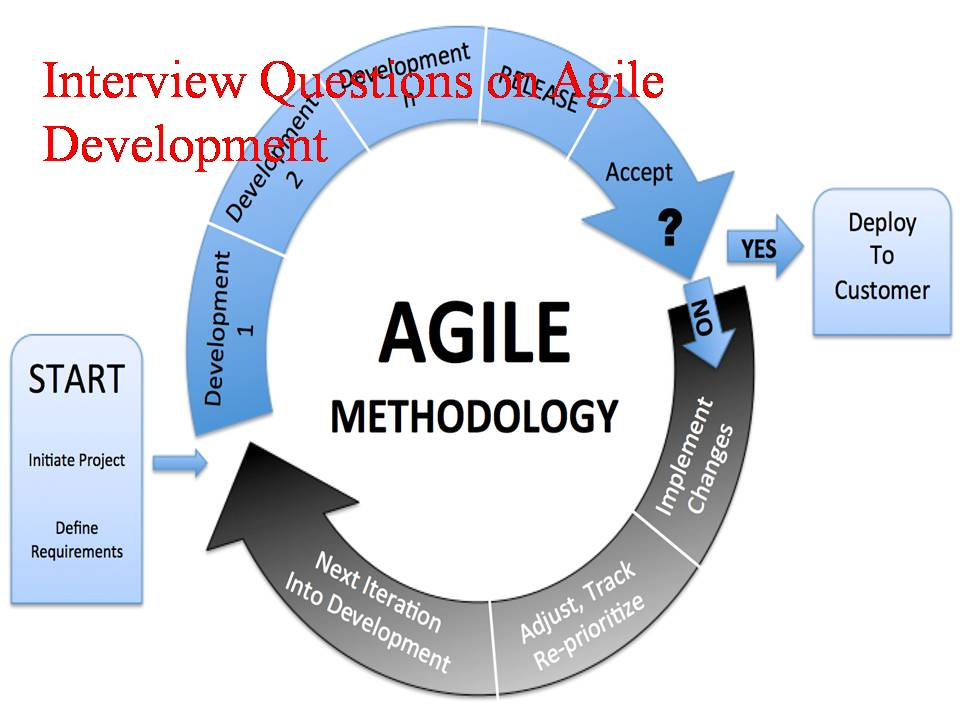 interview questions on agile development