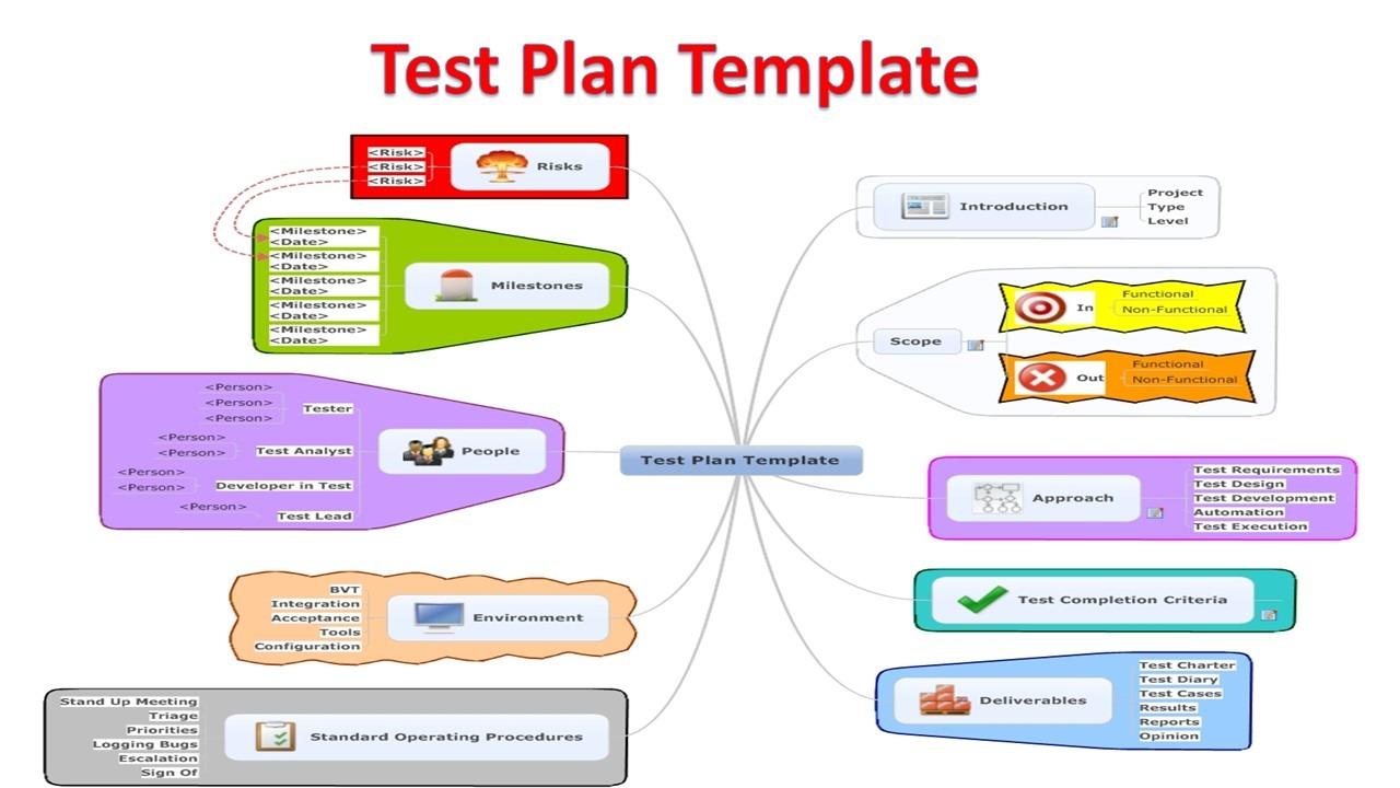 Software test plan templates software testing for Software testing proposal template
