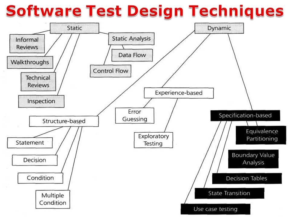 Software Test Design