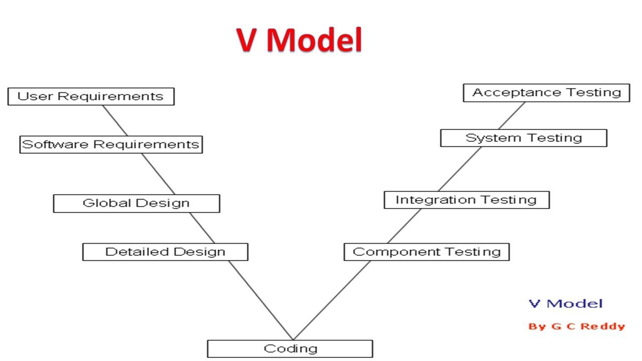 V Model
