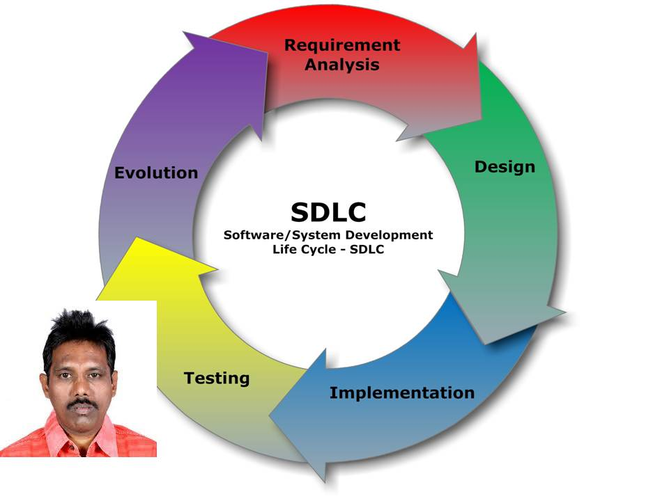 Requirements vs. User Stories In Software Development