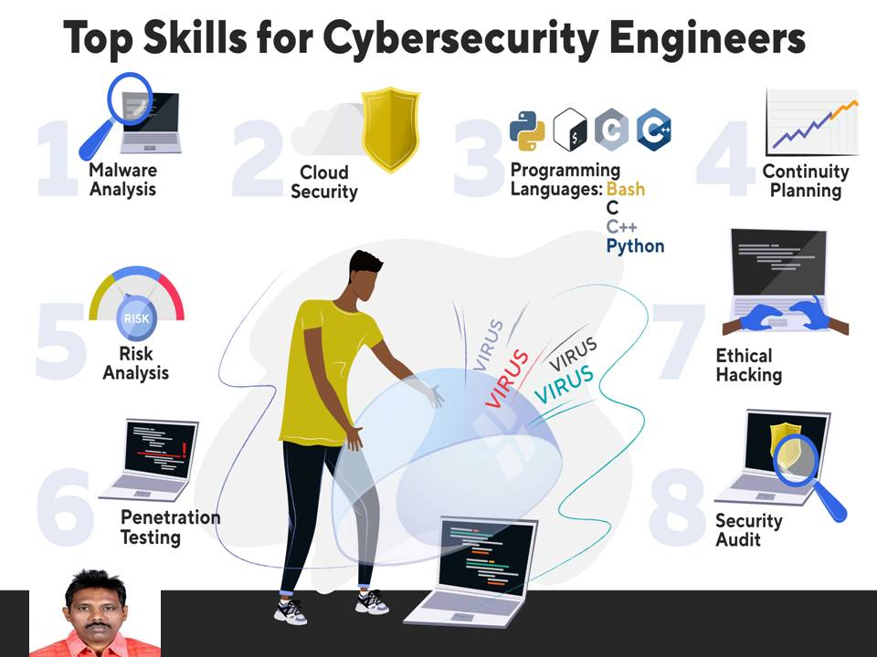 Required Skills for Cybersecurity Professionals